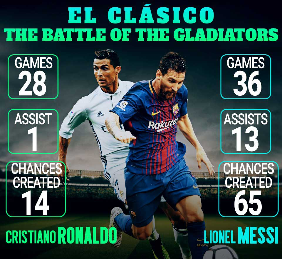 El-Clasico  Everything You Need To Know About The Messi Ronaldo ... 9424c58a519ee