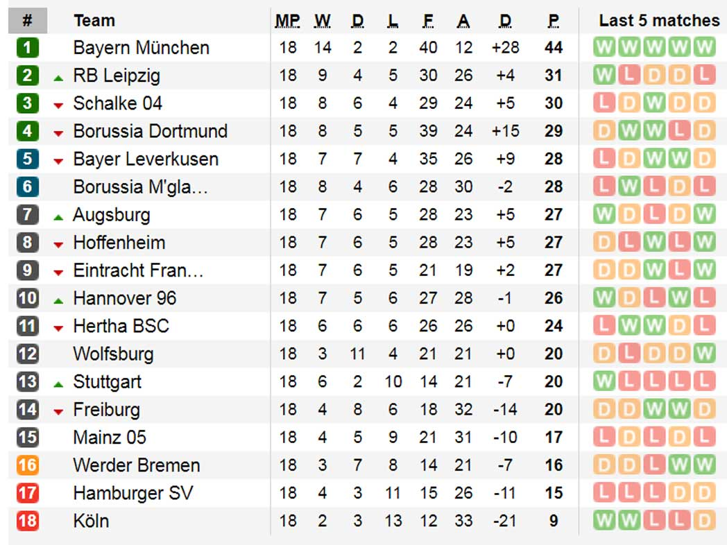 Bundesliga Tab