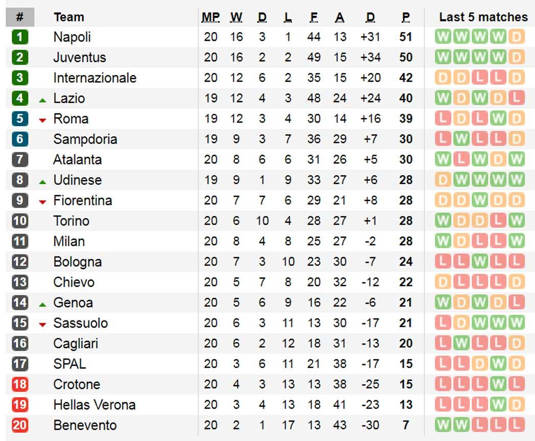 Premier league la liga serie a bundesliga previews - Bundesliga premier league table ...