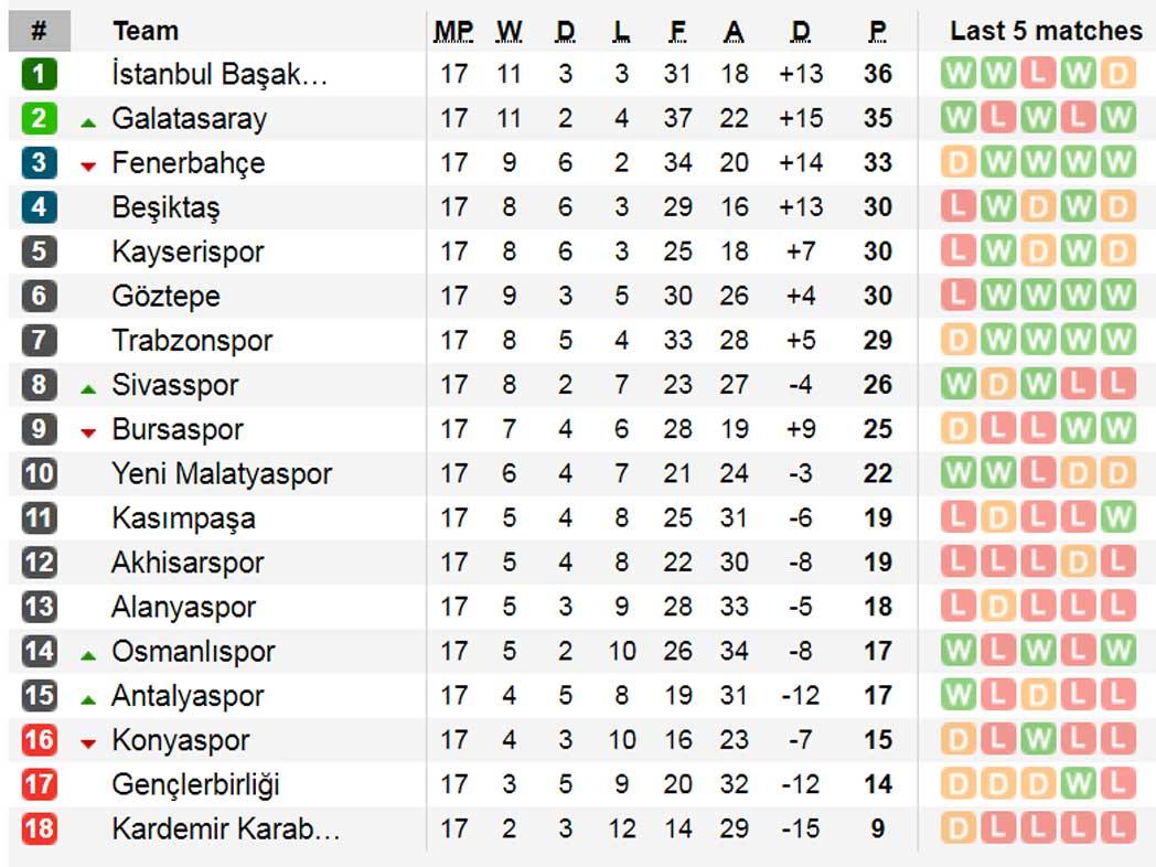 Portugal 1 Liga Tabelle