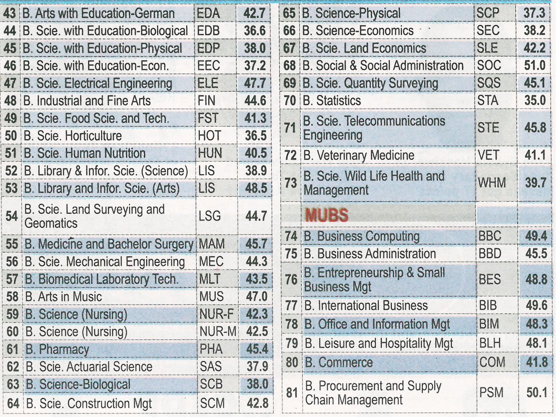 S6 EXAMS: Here Are The Top 150 UACE Schools Plus How To