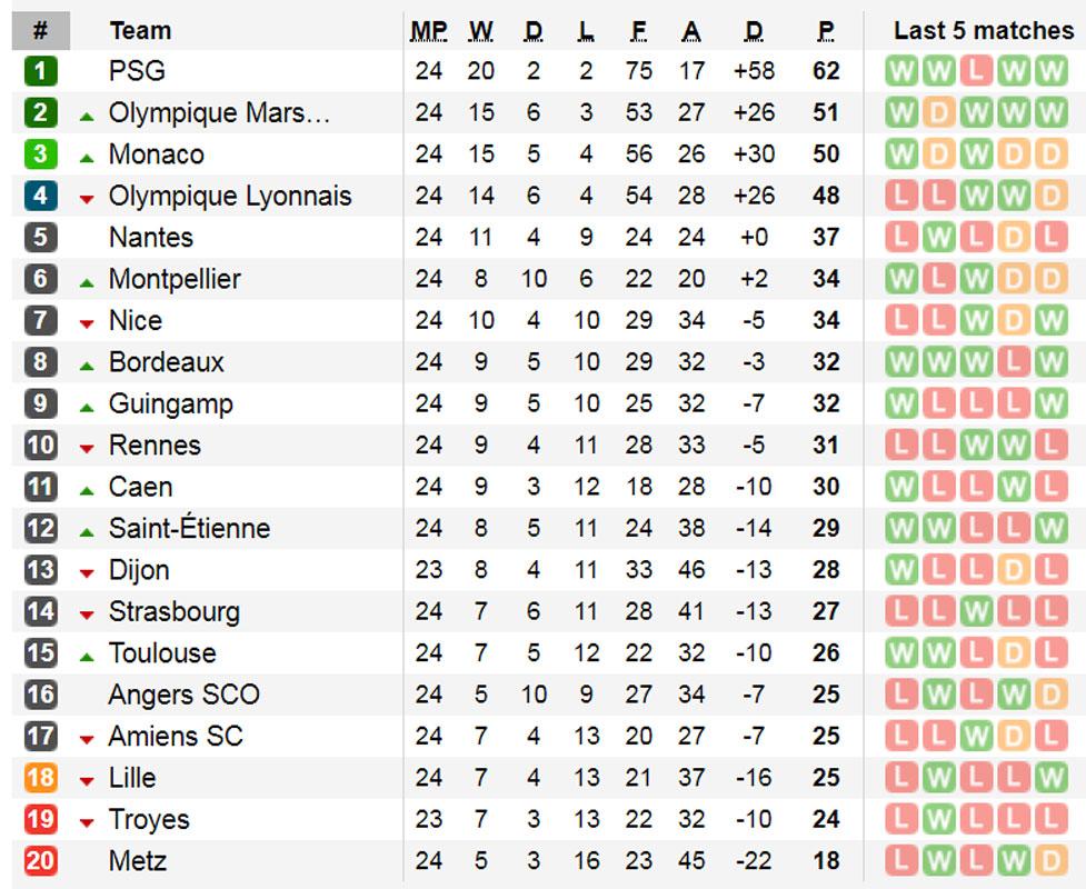 Weekend previews premier league la liga serie a - Bundesliga premier league table ...